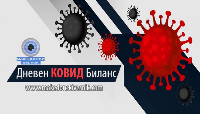 коронавирус, дневен ковид биланс, коронавирус македонија